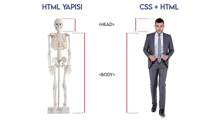 CSS Nedir dedik ve açıkladık. CSS' ten tek başına bir site yapamazsınız. Muhakkak HTML dili de kullanmanız gerektiği bu ikilinin ayrılmaz bir bütün olduğunu göstermektedir.