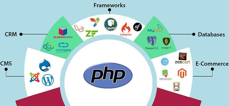 PHP dilinin kullanıldığı yazılımlar ve kaynak kütüphaneleri...