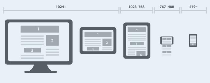 Responsive tek sitede 4 farklı tasarıma sahip olmaktır.
