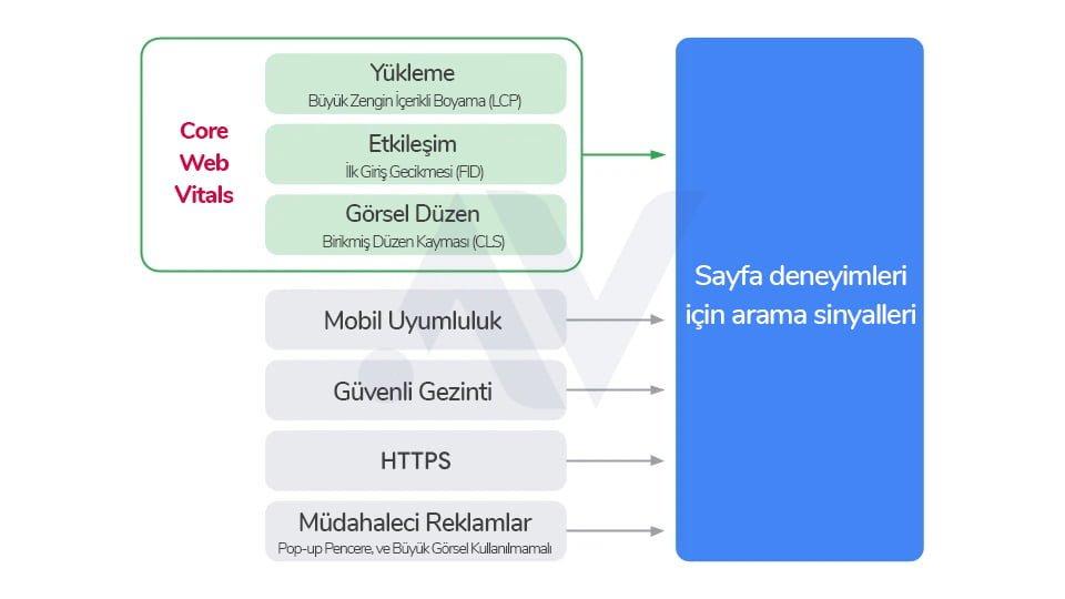 Core Web Vitals için çalışma prensipleri.