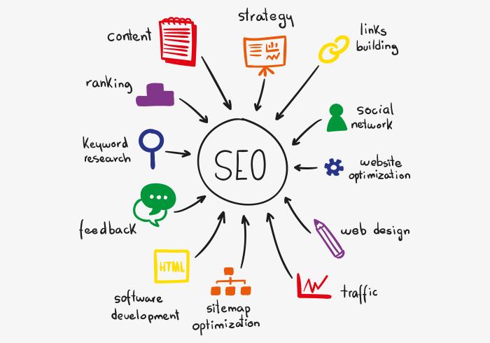 Firmamız tarafından tasarlanan web siteleri %100 seo alt yapılı olarak hazırlanmaktadır.